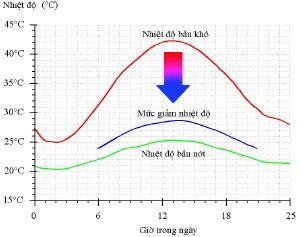 20130316105027-uu-diem-chinh-cua-tam-lam-mat-diagram_temp_vn (1)